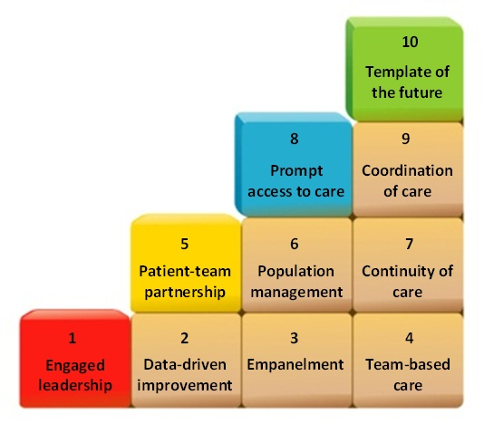 The practicalities of implementing a Patient Centred Diabetic Medical Home